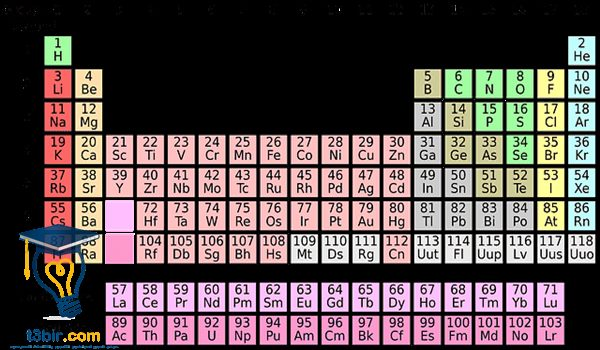 بحث عن الكيمياء العضوية في حياتنا