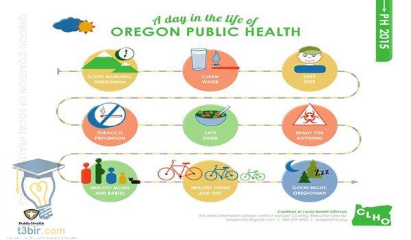 تقرير عن الصحة العامة