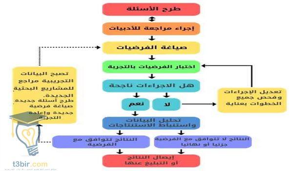 مقدمة عن علم الاحياء